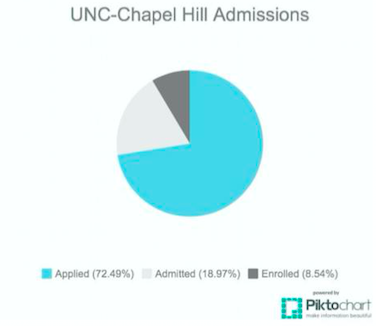 decisions decisions unc admissions are announced the northwood